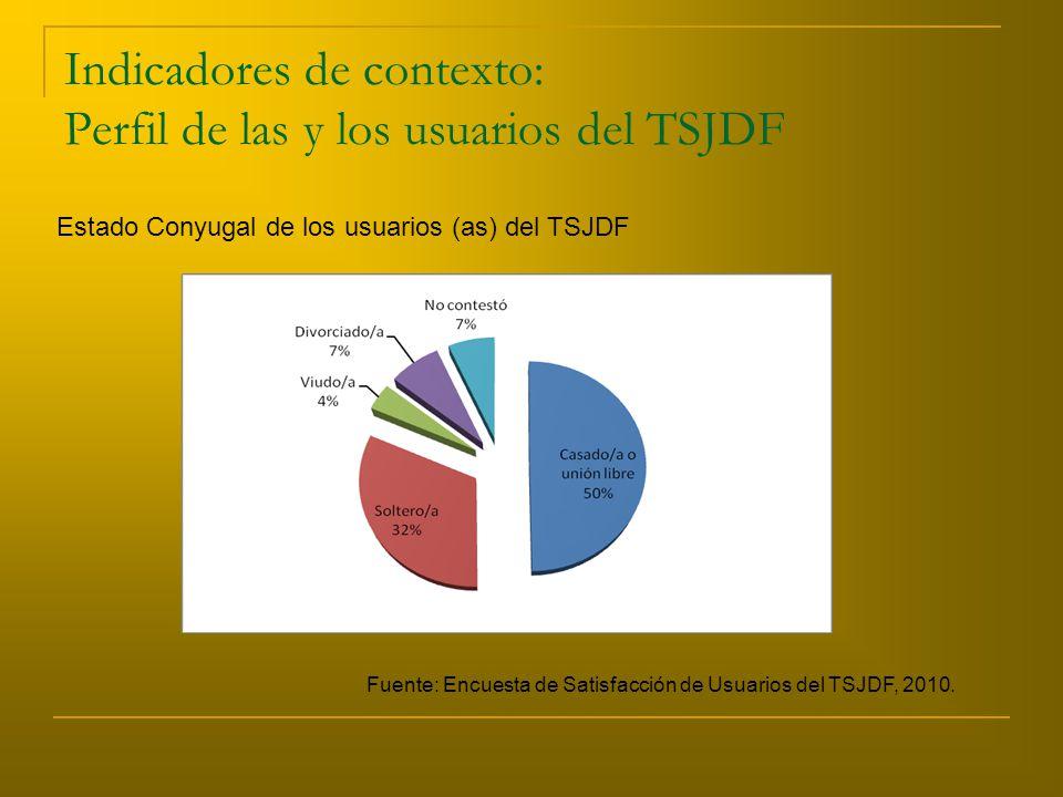Indicadores de contexto: Perfil de las y los usuarios del TSJDF Estado Conyugal de los usuarios (as) del TSJDF Fuente: Encuesta de Satisfacción de Usuarios del TSJDF, 2010.