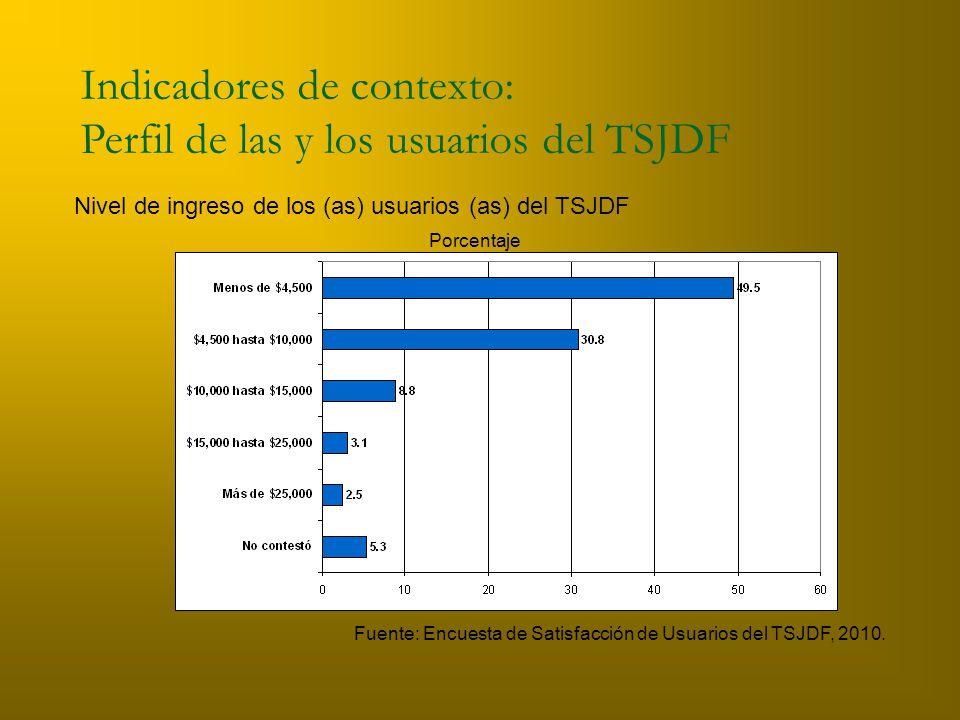Indicadores de contexto: Perfil de las y los usuarios del TSJDF Nivel de ingreso de los (as) usuarios (as) del TSJDF Fuente: Encuesta de Satisfacción de Usuarios del TSJDF, 2010.