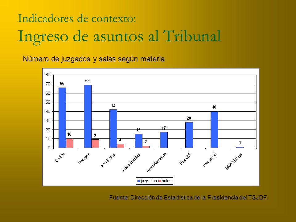Indicadores de contexto: Ingreso de asuntos al Tribunal Número de juzgados y salas según materia Fuente: Dirección de Estadística de la Presidencia del TSJDF.
