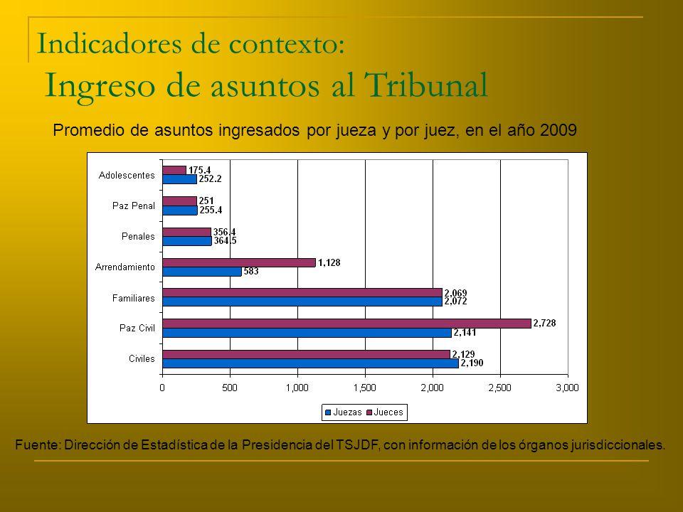 Indicadores de contexto: Ingreso de asuntos al Tribunal Fuente: Dirección de Estadística de la Presidencia del TSJDF, con información de los órganos jurisdiccionales.