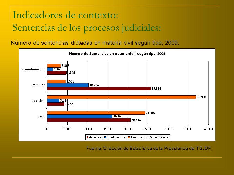 Indicadores de contexto: Sentencias de los procesos judiciales: Número de sentencias dictadas en materia civil según tipo, 2009.