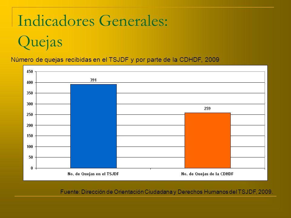 Indicadores Generales: Quejas Número de quejas recibidas en el TSJDF y por parte de la CDHDF, 2009 Fuente: Dirección de Orientación Ciudadana y Derechos Humanos del TSJDF, 2009.