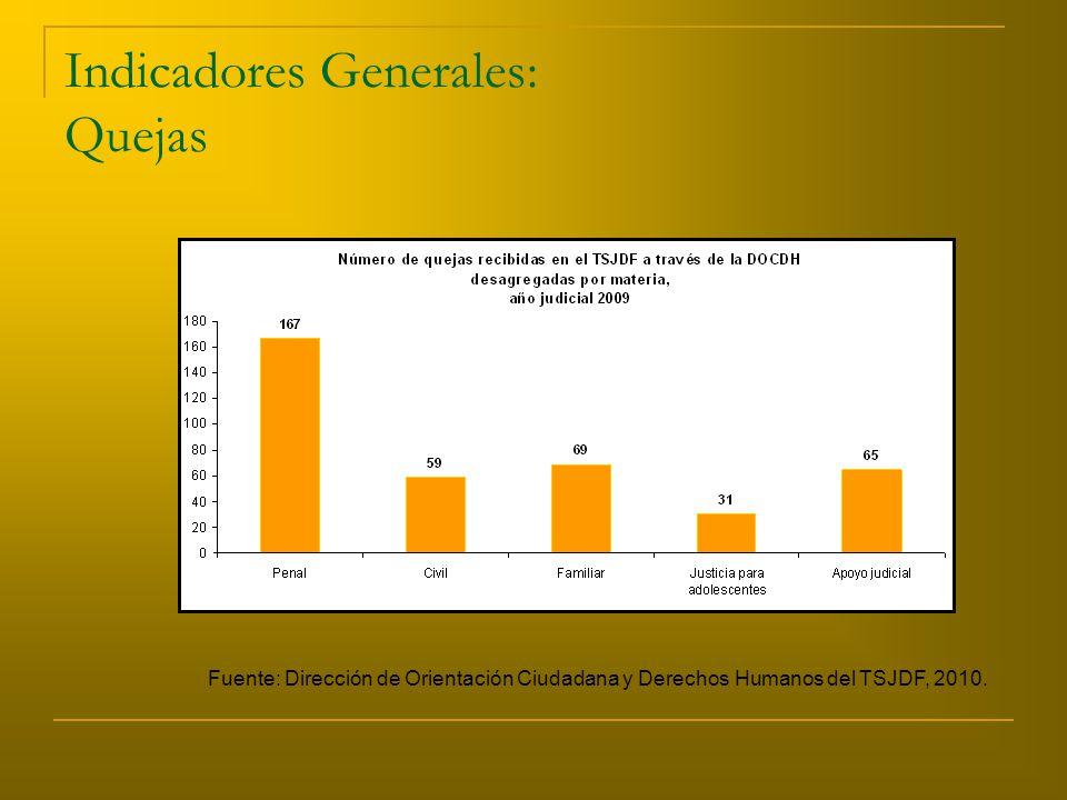 Indicadores Generales: Quejas Fuente: Dirección de Orientación Ciudadana y Derechos Humanos del TSJDF, 2010.