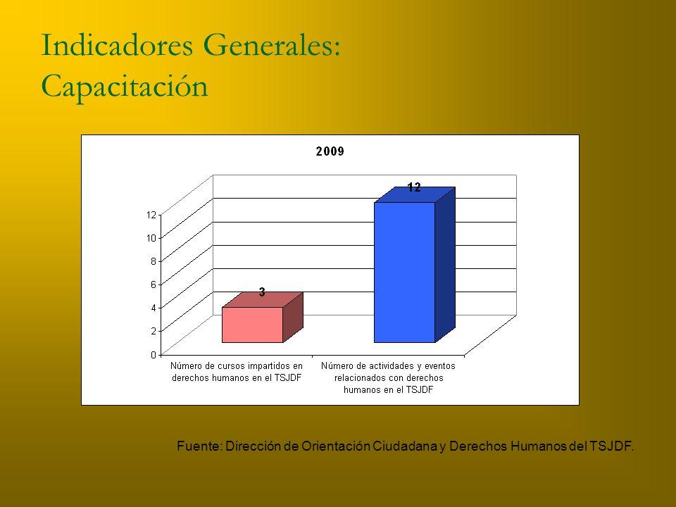 Indicadores Generales: Capacitación Fuente: Dirección de Orientación Ciudadana y Derechos Humanos del TSJDF.