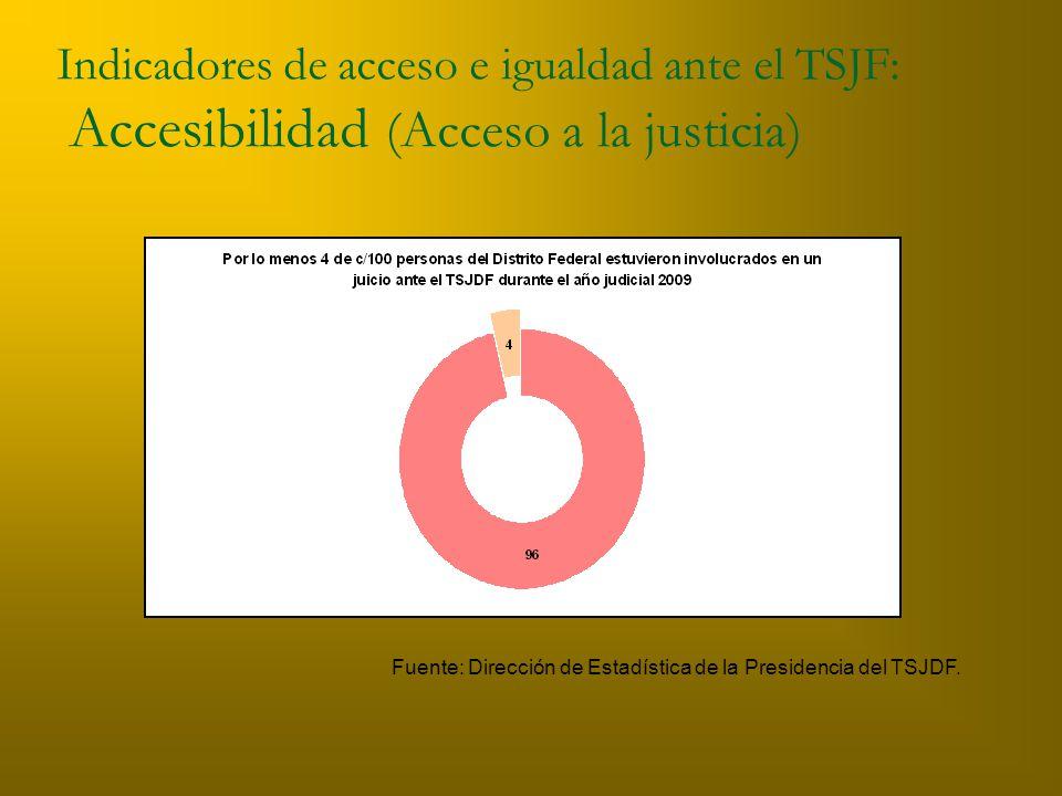 Indicadores de acceso e igualdad ante el TSJF: Accesibilidad (Acceso a la justicia) Fuente: Dirección de Estadística de la Presidencia del TSJDF.