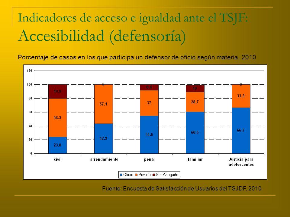Indicadores de acceso e igualdad ante el TSJF: Accesibilidad (defensoría) Porcentaje de casos en los que participa un defensor de oficio según materia, 2010 Fuente: Encuesta de Satisfacción de Usuarios del TSJDF, 2010.