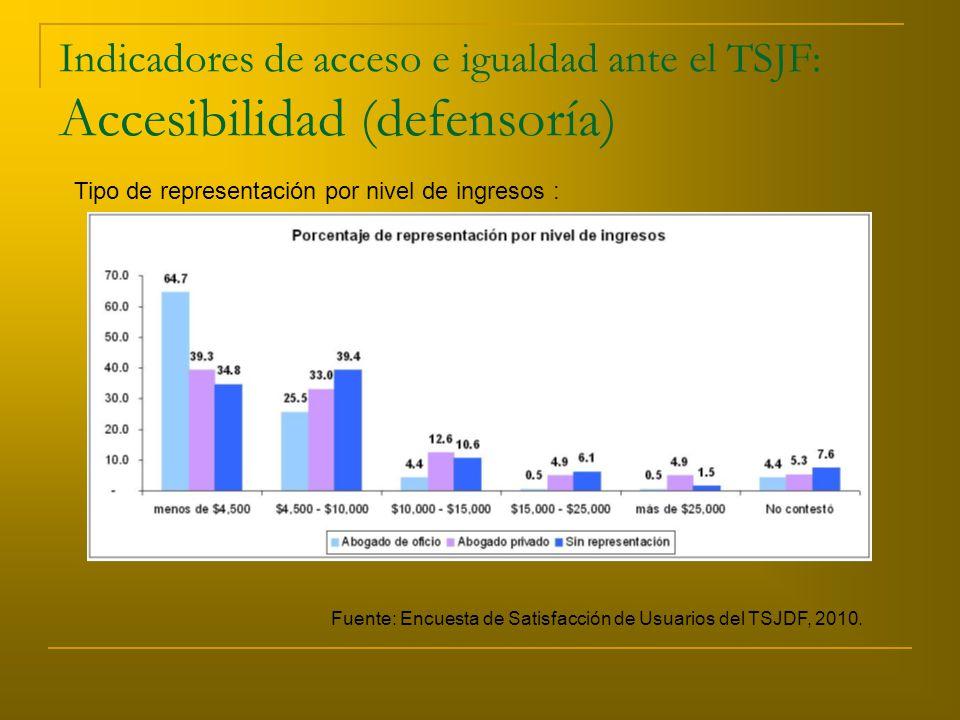 Indicadores de acceso e igualdad ante el TSJF: Accesibilidad (defensoría) Tipo de representación por nivel de ingresos : Fuente: Encuesta de Satisfacción de Usuarios del TSJDF, 2010.