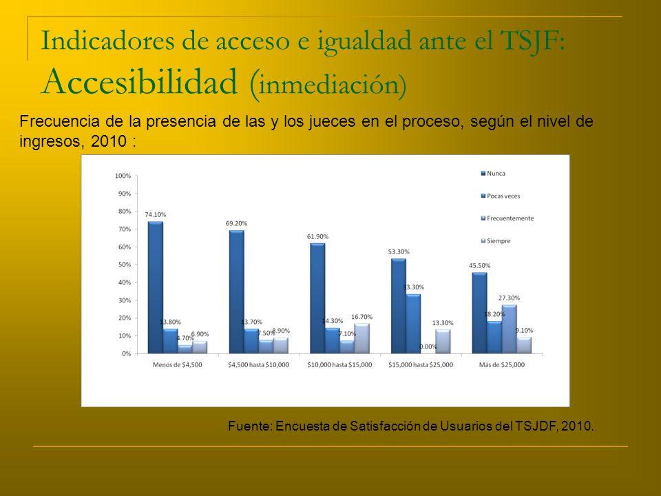 Indicadores de acceso e igualdad ante el TSJF: Accesibilidad ( inmediación) Frecuencia de la presencia de las y los jueces en el proceso, según el nivel de ingresos, 2010 : Fuente: Encuesta de Satisfacción de Usuarios del TSJDF, 2010.