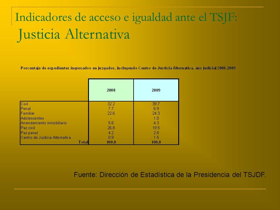 Indicadores de acceso e igualdad ante el TSJF: Justicia Alternativa Fuente: Dirección de Estadística de la Presidencia del TSJDF.