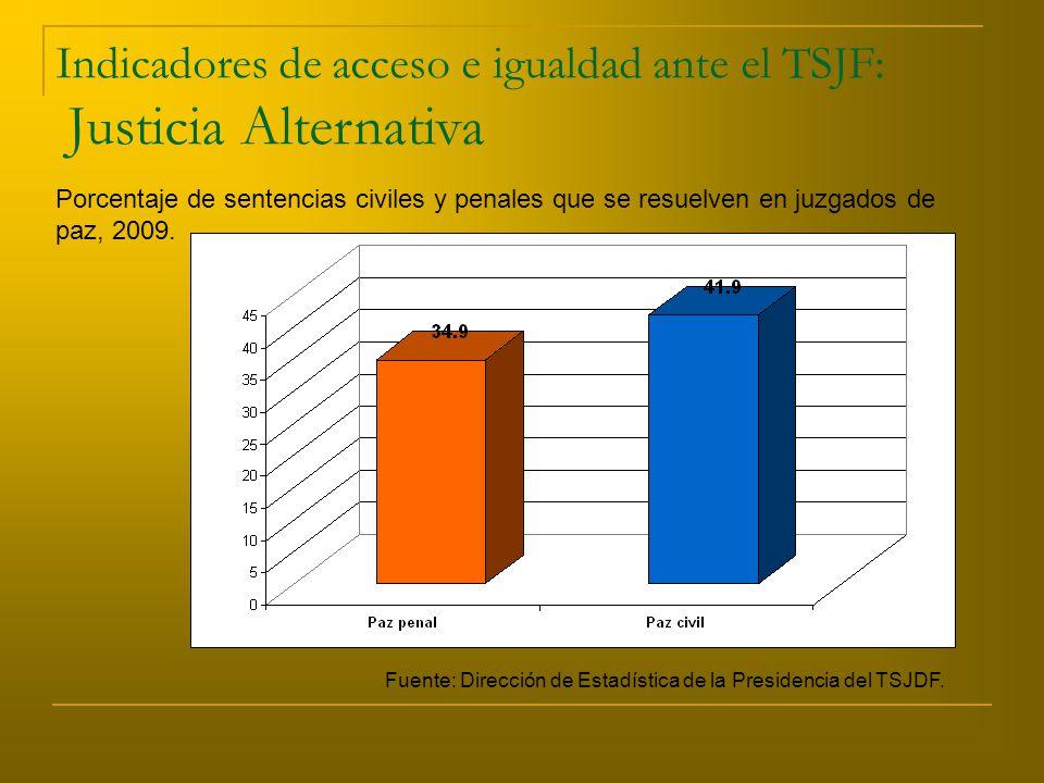 Indicadores de acceso e igualdad ante el TSJF: Justicia Alternativa Porcentaje de sentencias civiles y penales que se resuelven en juzgados de paz, 2009.
