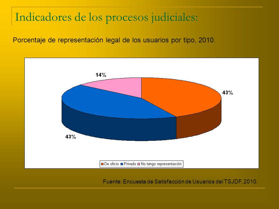Indicadores de los procesos judiciales: Porcentaje de representación legal de los usuarios por tipo, 2010.