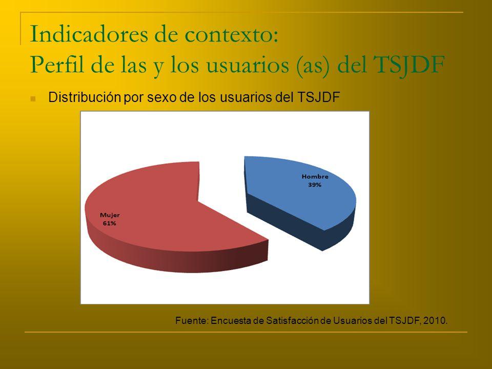 Indicadores de contexto: Perfil de las y los usuarios (as) del TSJDF Distribución por sexo de los usuarios del TSJDF Fuente: Encuesta de Satisfacción de Usuarios del TSJDF, 2010.