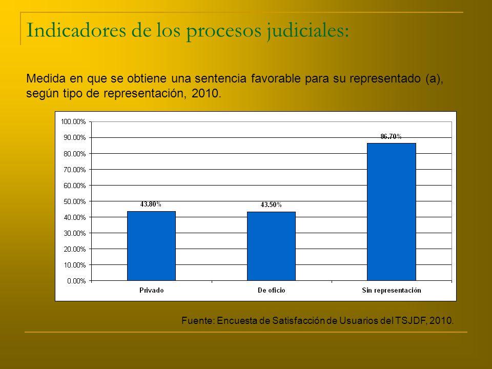 Indicadores de los procesos judiciales: Medida en que se obtiene una sentencia favorable para su representado (a), según tipo de representación, 2010.