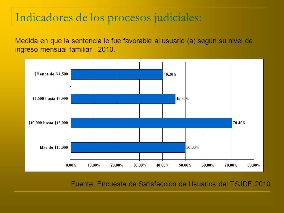 Indicadores de los procesos judiciales: Medida en que la sentencia le fue favorable al usuario (a) según su nivel de ingreso mensual familiar, 2010.