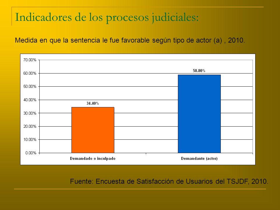 Indicadores de los procesos judiciales: Medida en que la sentencia le fue favorable según tipo de actor (a), 2010.