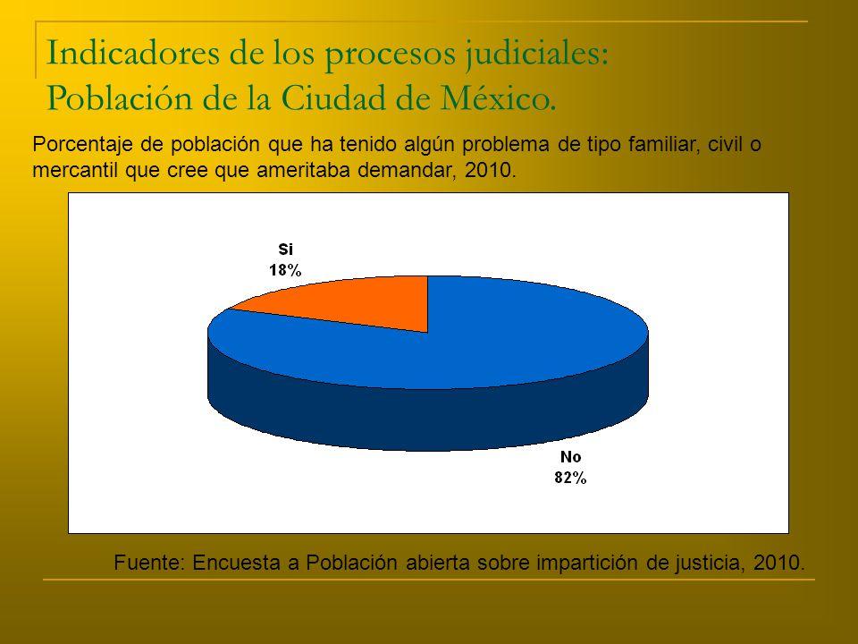 Porcentaje de población que ha tenido algún problema de tipo familiar, civil o mercantil que cree que ameritaba demandar, 2010.