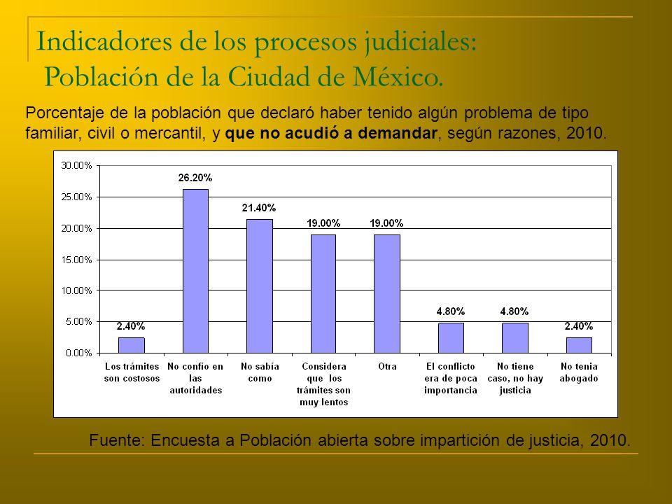 Indicadores de los procesos judiciales: Población de la Ciudad de México.
