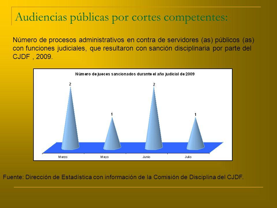Audiencias públicas por cortes competentes: Número de procesos administrativos en contra de servidores (as) públicos (as) con funciones judiciales, que resultaron con sanción disciplinaria por parte del CJDF, 2009.