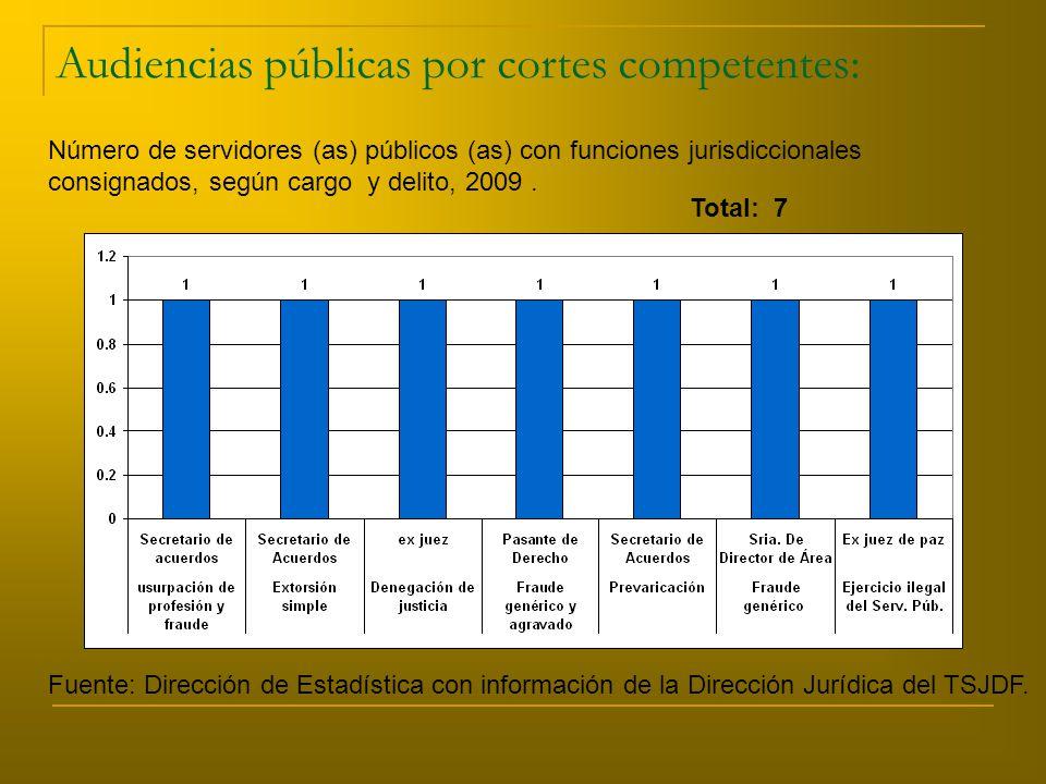 Audiencias públicas por cortes competentes: Número de servidores (as) públicos (as) con funciones jurisdiccionales consignados, según cargo y delito, 2009.