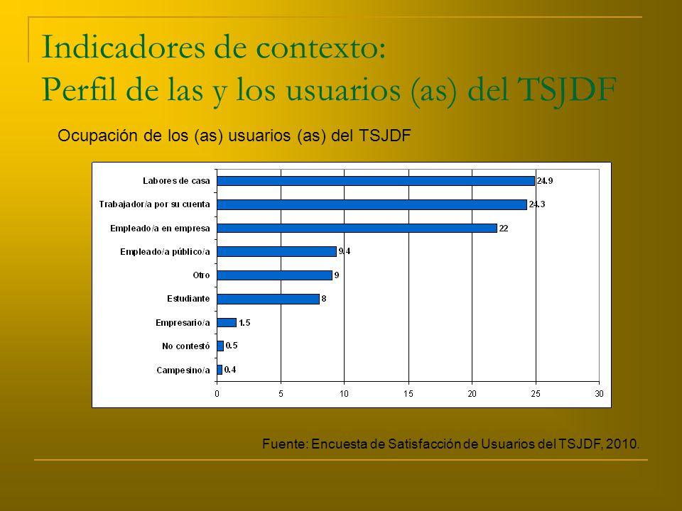 Indicadores de contexto: Perfil de las y los usuarios (as) del TSJDF Ocupación de los (as) usuarios (as) del TSJDF Fuente: Encuesta de Satisfacción de Usuarios del TSJDF, 2010.