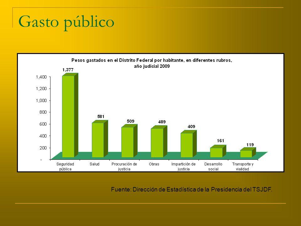 Gasto público Fuente: Dirección de Estadística de la Presidencia del TSJDF.