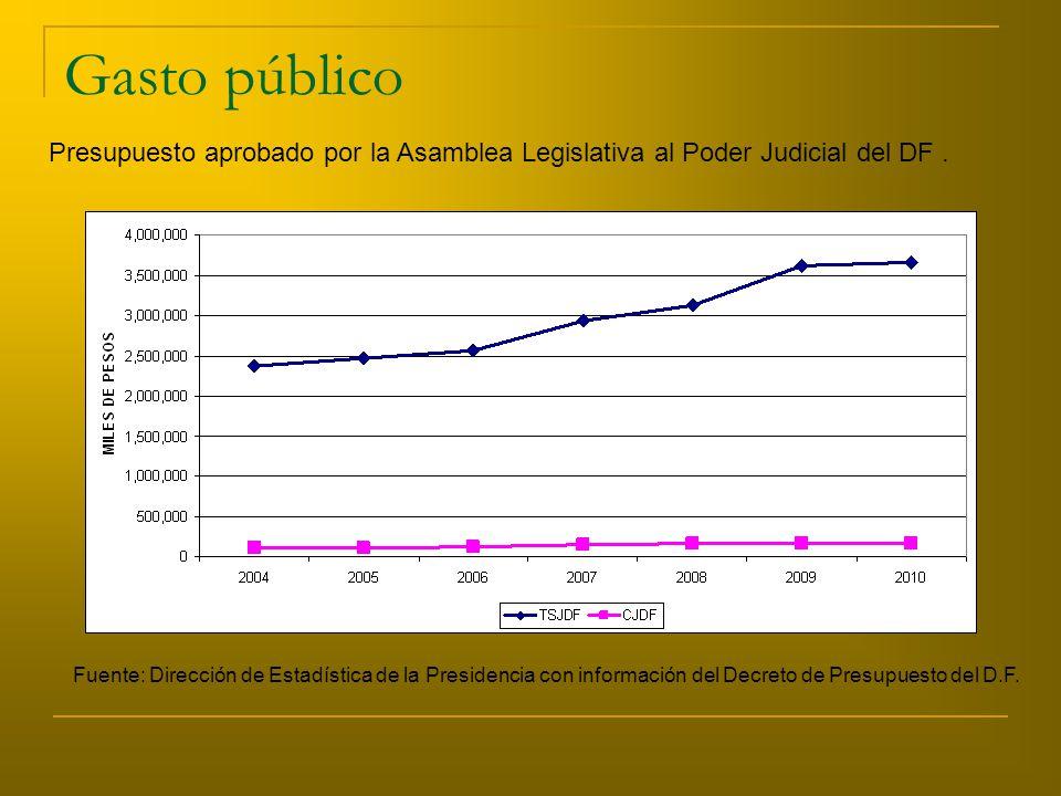 Gasto público Presupuesto aprobado por la Asamblea Legislativa al Poder Judicial del DF.