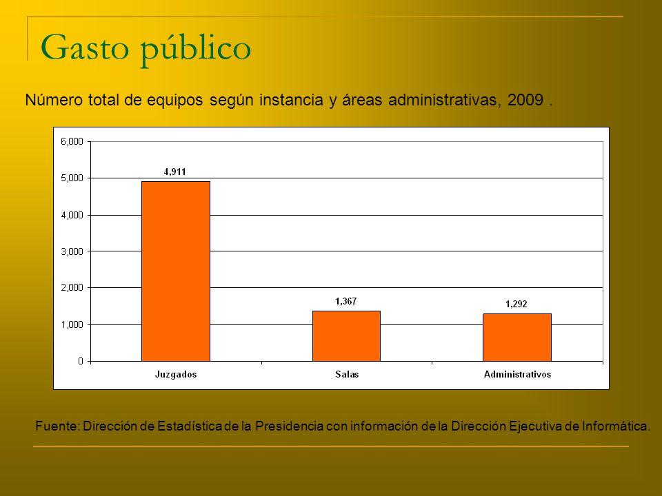 Gasto público Número total de equipos según instancia y áreas administrativas, 2009.