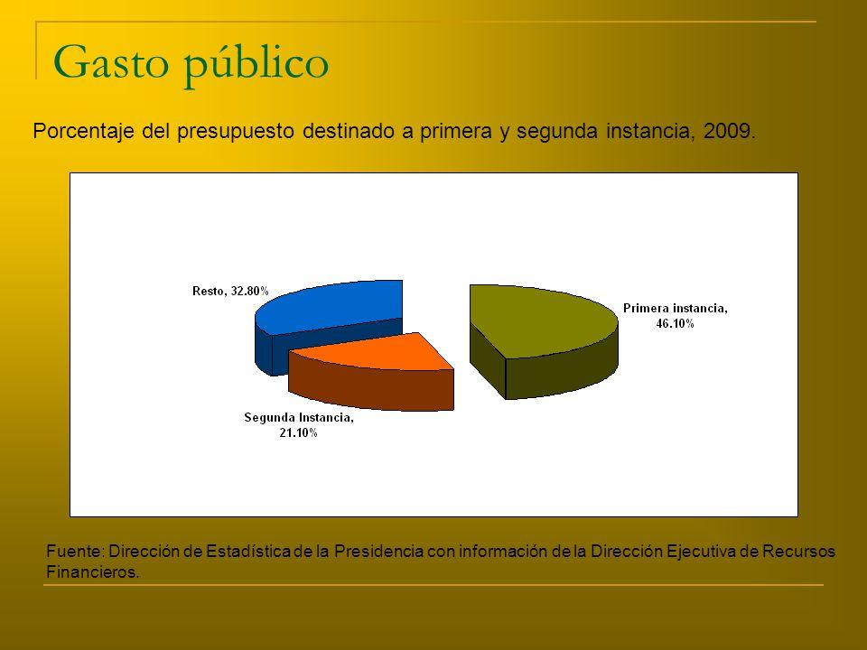 Gasto público Fuente: Dirección de Estadística de la Presidencia con información de la Dirección Ejecutiva de Recursos Financieros.