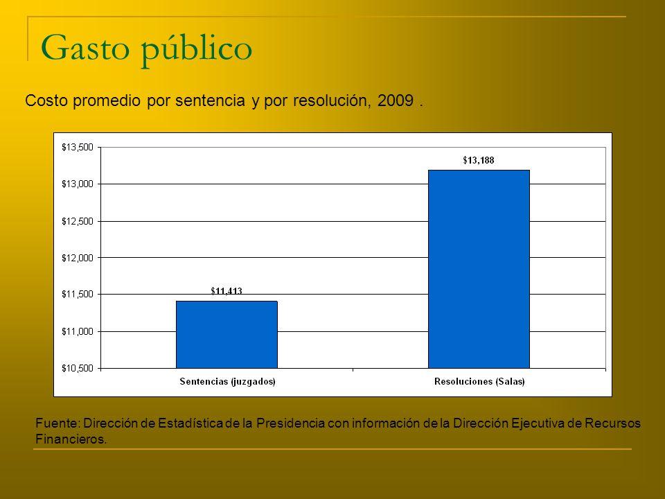 Gasto público Costo promedio por sentencia y por resolución, 2009.