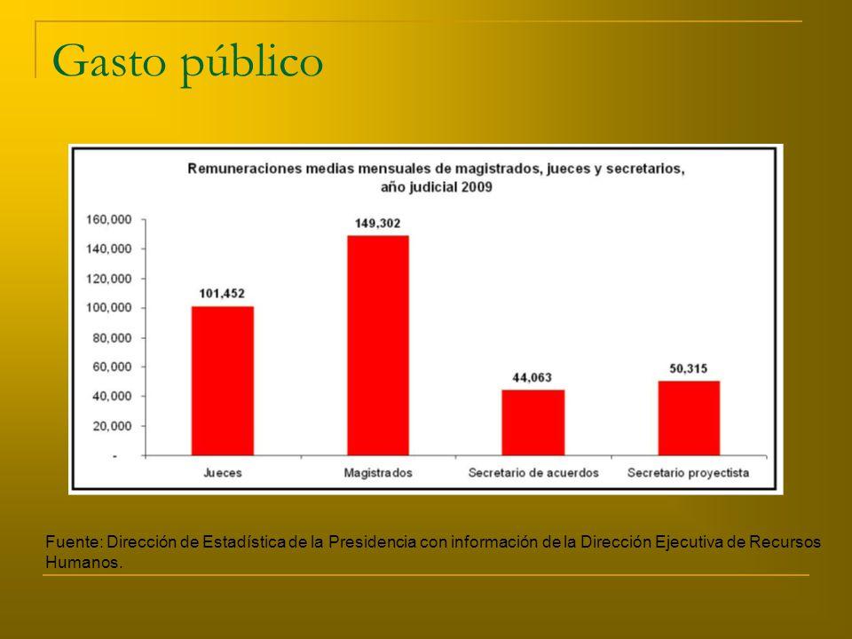 Gasto público Fuente: Dirección de Estadística de la Presidencia con información de la Dirección Ejecutiva de Recursos Humanos.