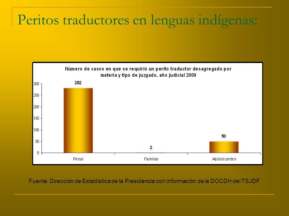 Peritos traductores en lenguas indígenas: Fuente: Dirección de Estadística de la Presidencia con información de la DOCDH del TSJDF.