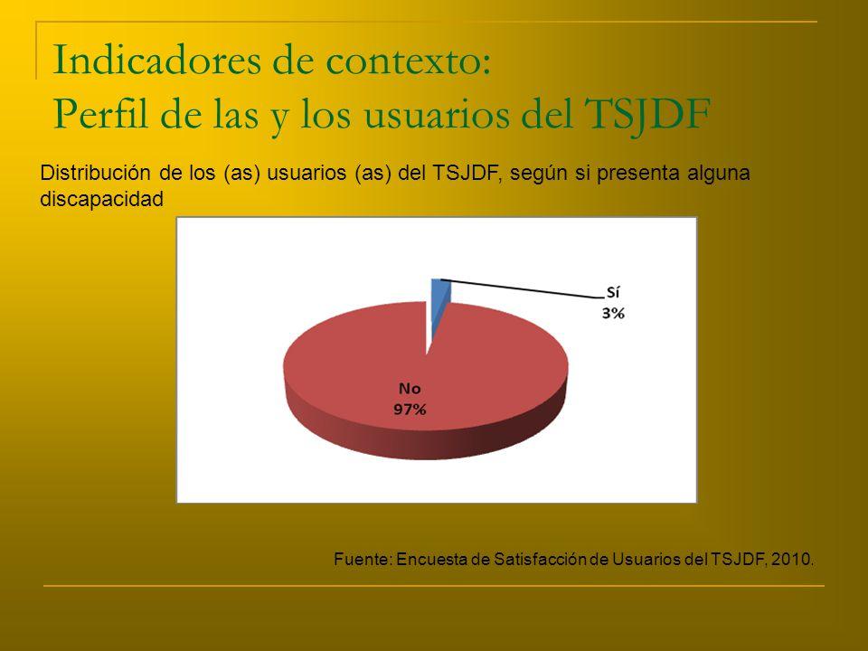 Indicadores de contexto: Perfil de las y los usuarios del TSJDF Distribución de los (as) usuarios (as) del TSJDF, según si presenta alguna discapacidad Fuente: Encuesta de Satisfacción de Usuarios del TSJDF, 2010.