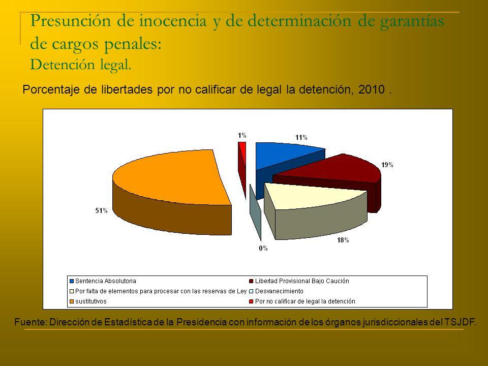 Presunción de inocencia y de determinación de garantías de cargos penales: Detención legal.