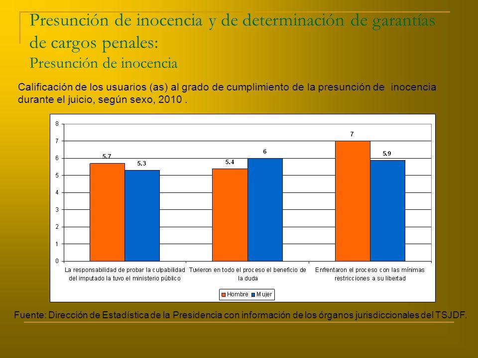 Presunción de inocencia y de determinación de garantías de cargos penales: Presunción de inocencia Calificación de los usuarios (as) al grado de cumplimiento de la presunción de inocencia durante el juicio, según sexo, 2010.