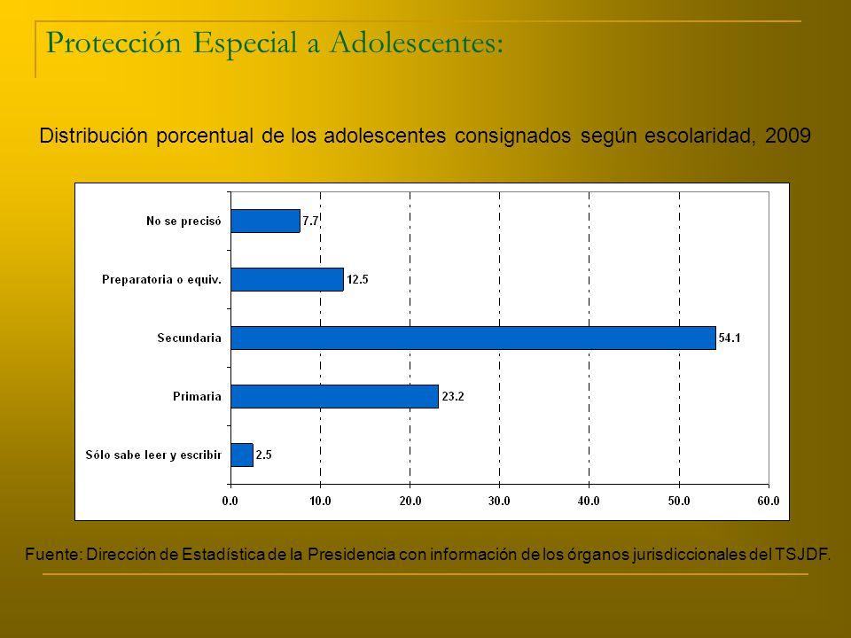 Protección Especial a Adolescentes: Distribución porcentual de los adolescentes consignados según escolaridad, 2009 Fuente: Dirección de Estadística de la Presidencia con información de los órganos jurisdiccionales del TSJDF.