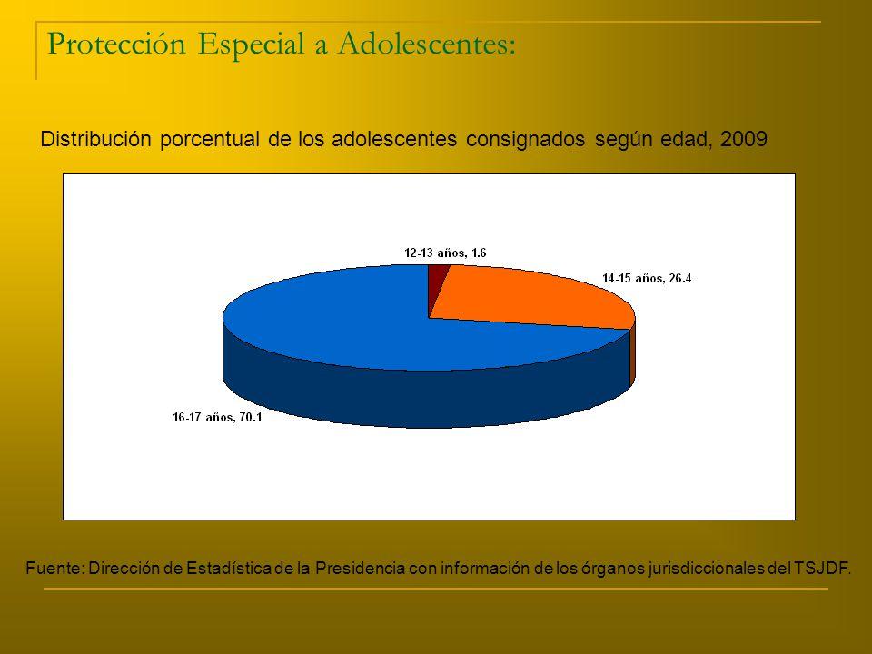 Protección Especial a Adolescentes: Distribución porcentual de los adolescentes consignados según edad, 2009 Fuente: Dirección de Estadística de la Presidencia con información de los órganos jurisdiccionales del TSJDF.