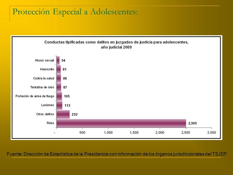 Protección Especial a Adolescentes: Fuente: Dirección de Estadística de la Presidencia con información de los órganos jurisdiccionales del TSJDF.