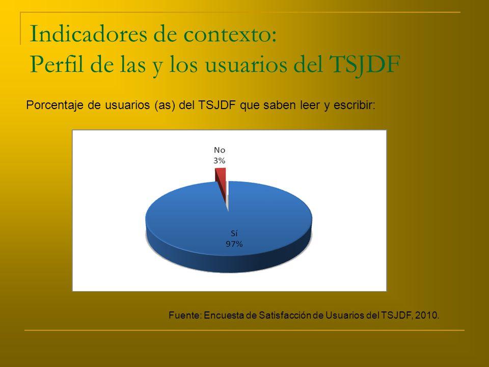 Indicadores de contexto: Perfil de las y los usuarios del TSJDF Porcentaje de usuarios (as) del TSJDF que saben leer y escribir: Fuente: Encuesta de Satisfacción de Usuarios del TSJDF, 2010.