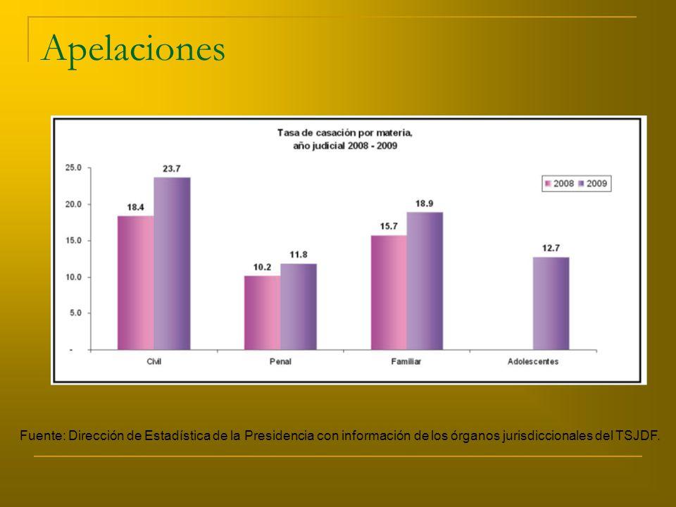 Apelaciones Fuente: Dirección de Estadística de la Presidencia con información de los órganos jurisdiccionales del TSJDF.
