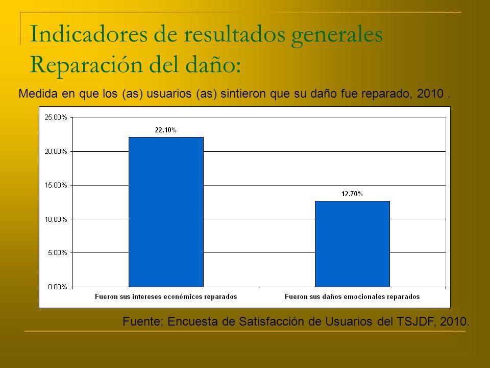 Indicadores de resultados generales Reparación del daño: Medida en que los (as) usuarios (as) sintieron que su daño fue reparado, 2010.