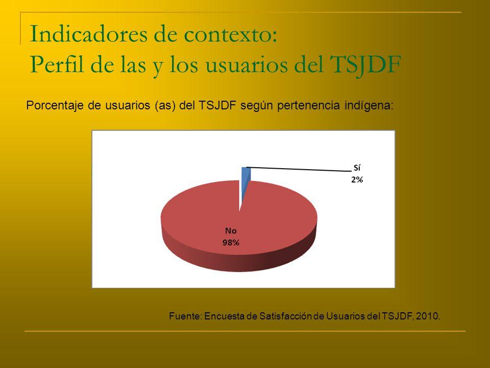 Indicadores de contexto: Perfil de las y los usuarios del TSJDF Porcentaje de usuarios (as) del TSJDF según pertenencia indígena: Fuente: Encuesta de Satisfacción de Usuarios del TSJDF, 2010.