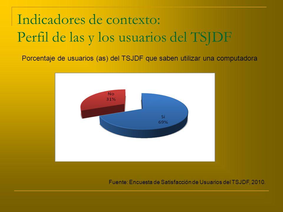 Indicadores de contexto: Perfil de las y los usuarios del TSJDF Porcentaje de usuarios (as) del TSJDF que saben utilizar una computadora Fuente: Encuesta de Satisfacción de Usuarios del TSJDF, 2010.