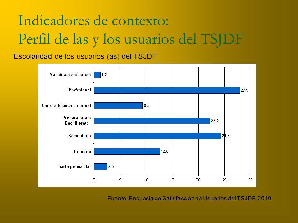 Escolaridad de los usuarios (as) del TSJDF Indicadores de contexto: Perfil de las y los usuarios del TSJDF Fuente: Encuesta de Satisfacción de Usuarios del TSJDF, 2010.