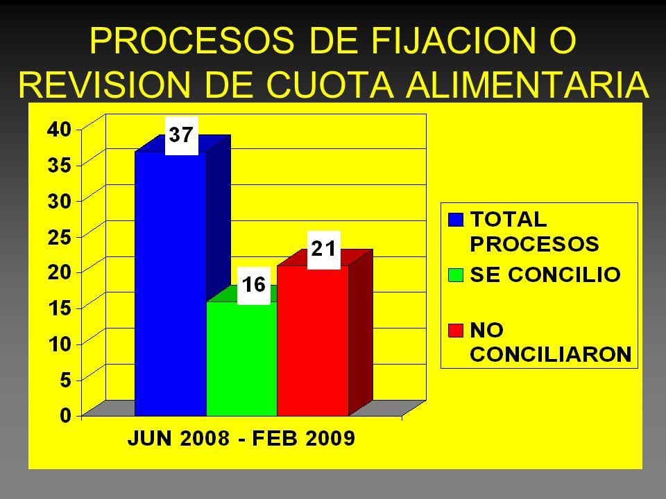 PROCESOS DE FIJACION O REVISION DE CUOTA ALIMENTARIA