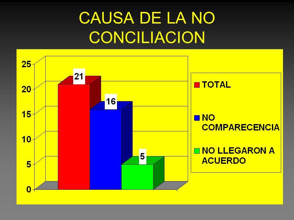 CAUSA DE LA NO CONCILIACION