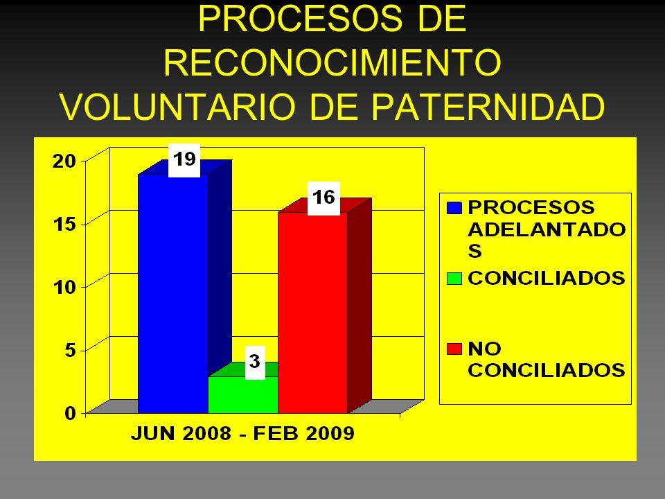PROCESOS DE RECONOCIMIENTO VOLUNTARIO DE PATERNIDAD
