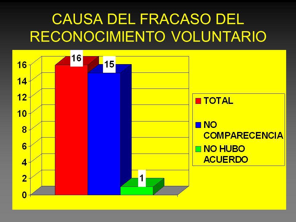CAUSA DEL FRACASO DEL RECONOCIMIENTO VOLUNTARIO