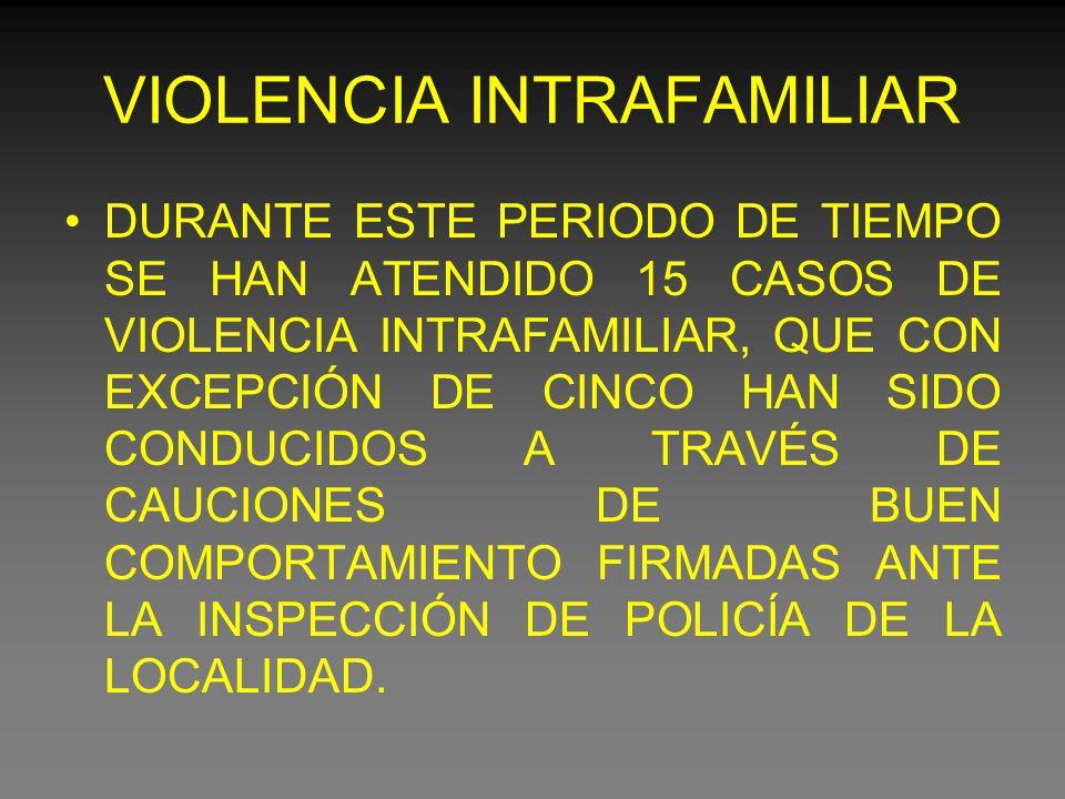 VIOLENCIA INTRAFAMILIAR DURANTE ESTE PERIODO DE TIEMPO SE HAN ATENDIDO 15 CASOS DE VIOLENCIA INTRAFAMILIAR, QUE CON EXCEPCIÓN DE CINCO HAN SIDO CONDUCIDOS A TRAVÉS DE CAUCIONES DE BUEN COMPORTAMIENTO FIRMADAS ANTE LA INSPECCIÓN DE POLICÍA DE LA LOCALIDAD.