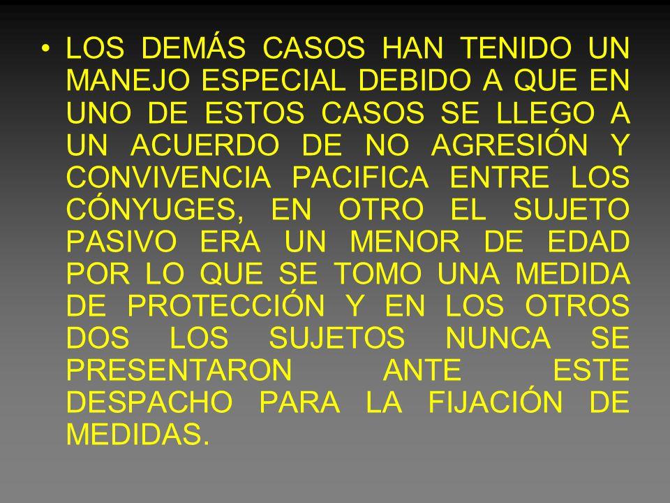 LOS DEMÁS CASOS HAN TENIDO UN MANEJO ESPECIAL DEBIDO A QUE EN UNO DE ESTOS CASOS SE LLEGO A UN ACUERDO DE NO AGRESIÓN Y CONVIVENCIA PACIFICA ENTRE LOS CÓNYUGES, EN OTRO EL SUJETO PASIVO ERA UN MENOR DE EDAD POR LO QUE SE TOMO UNA MEDIDA DE PROTECCIÓN Y EN LOS OTROS DOS LOS SUJETOS NUNCA SE PRESENTARON ANTE ESTE DESPACHO PARA LA FIJACIÓN DE MEDIDAS.