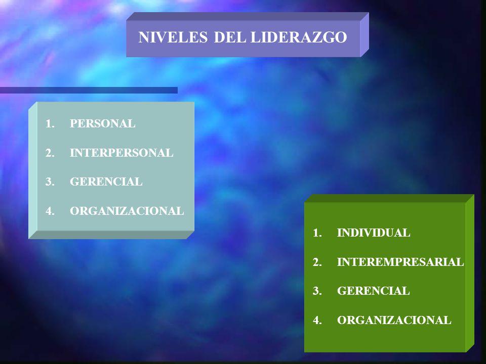 NIVELES DEL LIDERAZGO 1.PERSONAL 2.INTERPERSONAL 3.GERENCIAL 4.ORGANIZACIONAL 1.INDIVIDUAL 2.INTEREMPRESARIAL 3.GERENCIAL 4.ORGANIZACIONAL